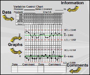 Major components of a control chart