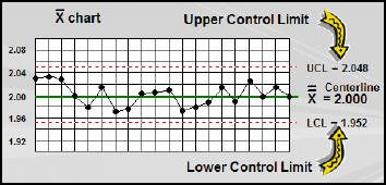 Control limits on a control chart.