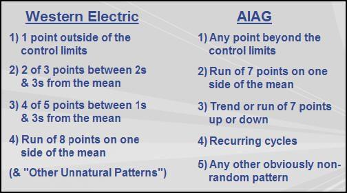 Control Chart Rules