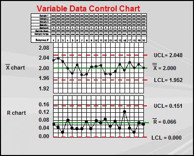 Variable data control chart.