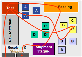Original workflow diagram with lots of cross-over points.