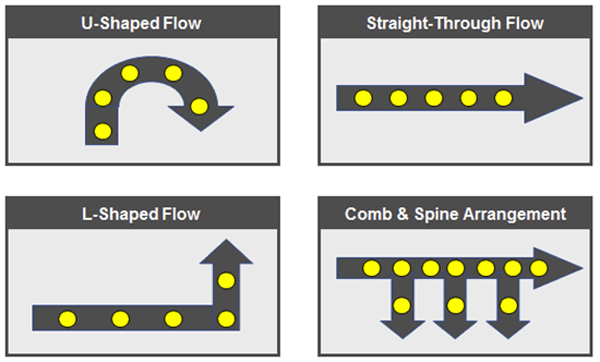 Examples of efficient process flow configurations.