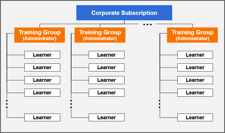 Corporate subscriptions can have unlimited training groups and administrators for each of those groups.