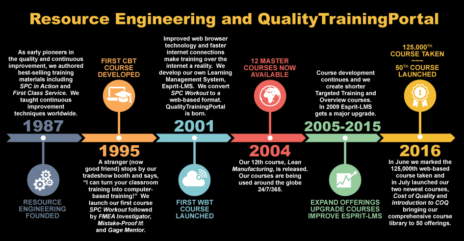 QualityTrainingPortal timeline