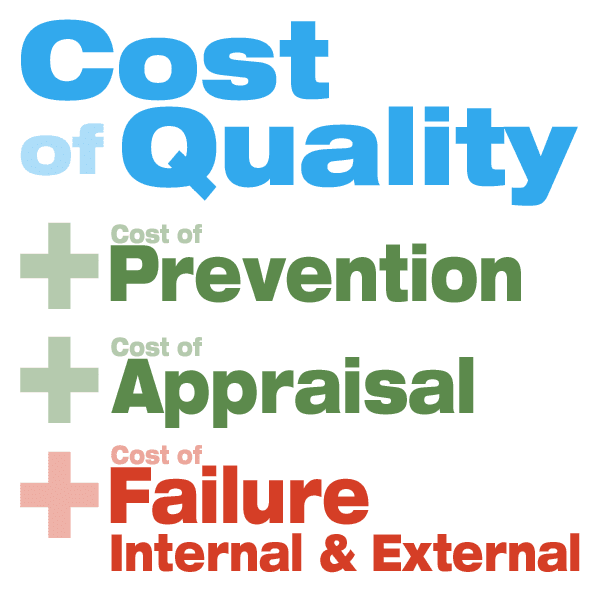 How to calculate the cost of quality.