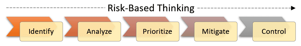 The five steps of risk-based thinking.