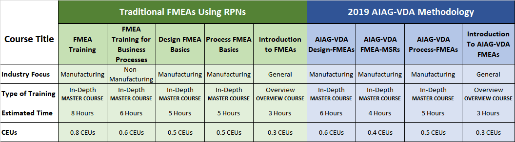 Online Training Courses for FMEA