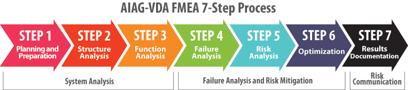 AIAG-VDA 7-Step FMEA Process