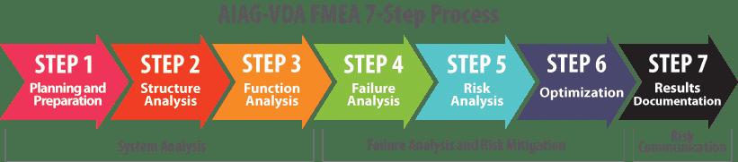 AIAG-VDA Seven-Step FMEA Process