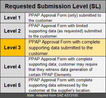 Aerospace PPAP requested submission levels