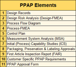PPAP for Aerospace 11 elements